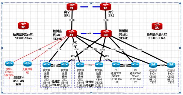 数据网络解决方案